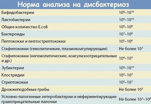 норма анализов на дисбактериоз